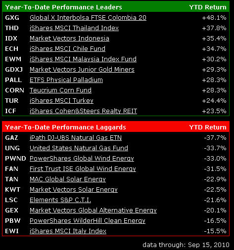 Whilst many new traders tend to follow the FTSE100, Dow and UK or US shares some of the best opportunities are not always in these markets. Below you will see the best and worst Exchange Traded Funds so far this year. You can Spread Bet many ETfs as easily as you can a normal share.  As you can see so far Colombia, Thailand and Indonesia have all been strong gainers, compare these gains to the FTSE100 or S&P500.
