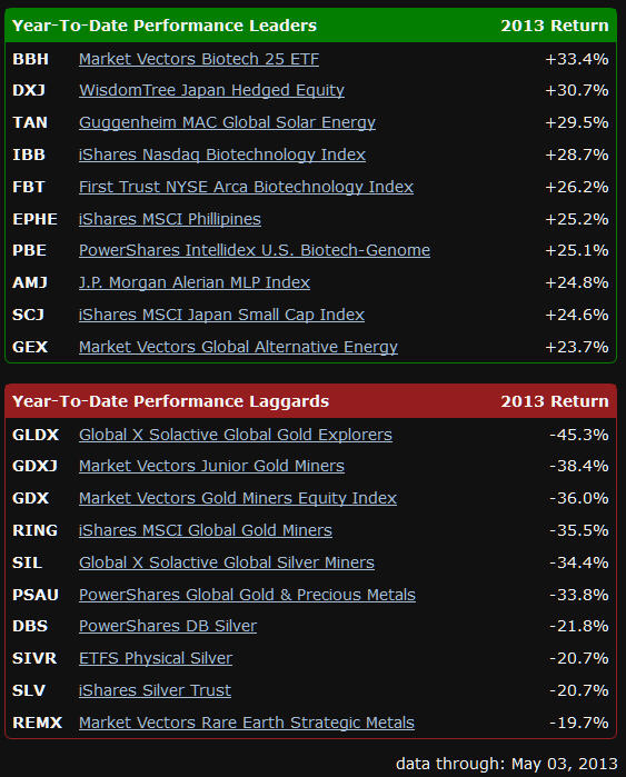 Vince Stanzione Trader exchage Traded funds top 2013
